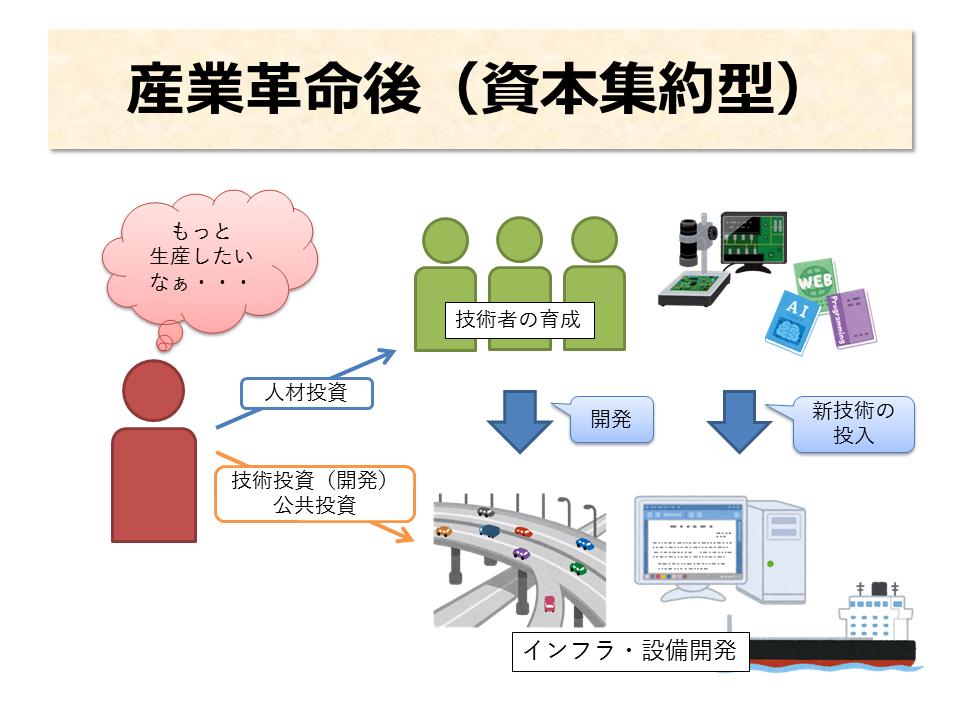 産業革命後(資本集約型) ②インフラ・設備開発