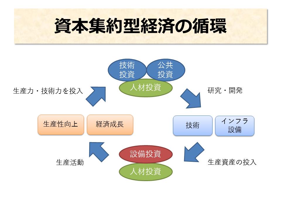 資本集約型経済の循環