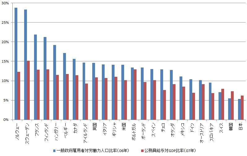新世紀のビッグブラザーへ:主要国一般政府雇用者対労働人口比率、公務員給与対GDP比率