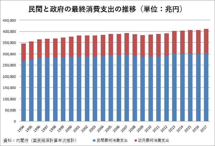 民間と政府の最終消費支出の推移(単位:兆円)