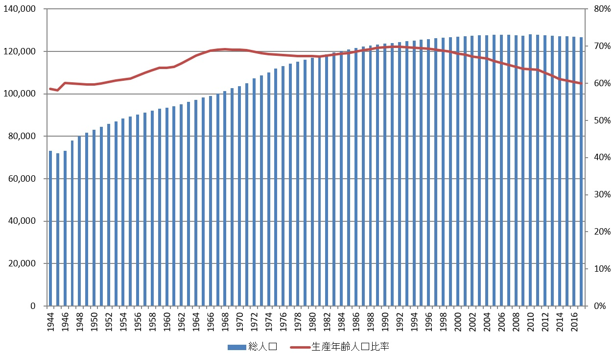 新世紀のビッグブラザーへ:日本の総人口(左軸、千人)と生産年齢人口比率(右軸)