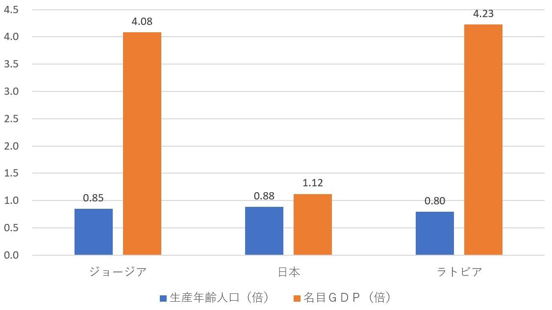 新世紀のビッグブラザーへ:日本、ジョージア、ラトビアのGDPと生産年齢人口(対1997年比、倍)
