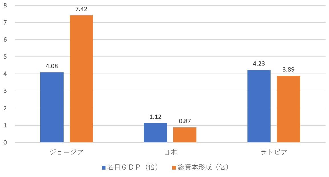 新世紀のビッグブラザーへ:日本、ジョージア、ラトビアのGDPと総資本形成(対1997年比、倍)
