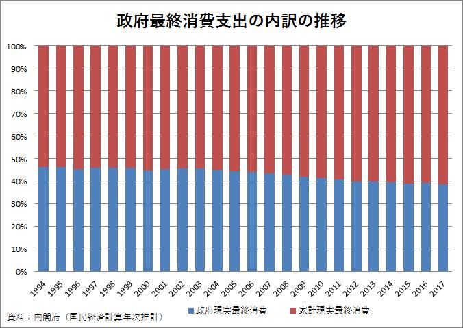 政府最終消費支出の内訳の推移
