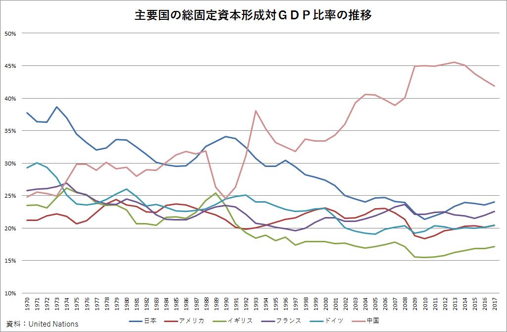 主要国の総固定資本形成対GDP比率の推移(1970~2017年)