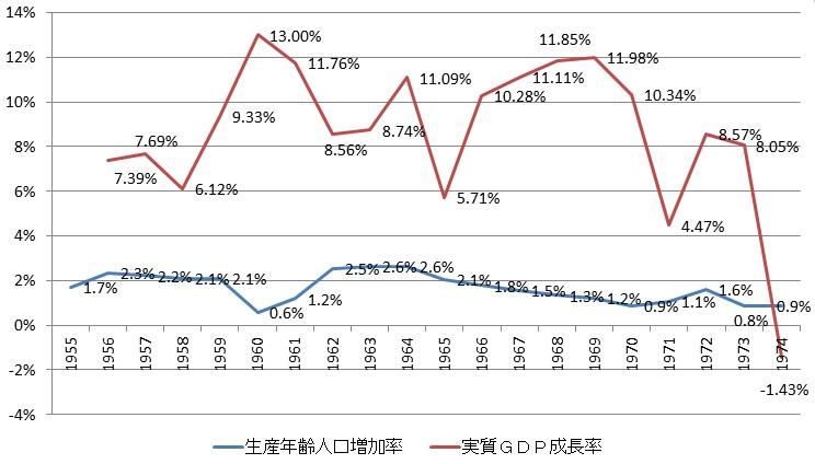 新世紀のビッグブラザーへ:高度成長期の生産年齢人口・実質GDP成長率(単位:%)
