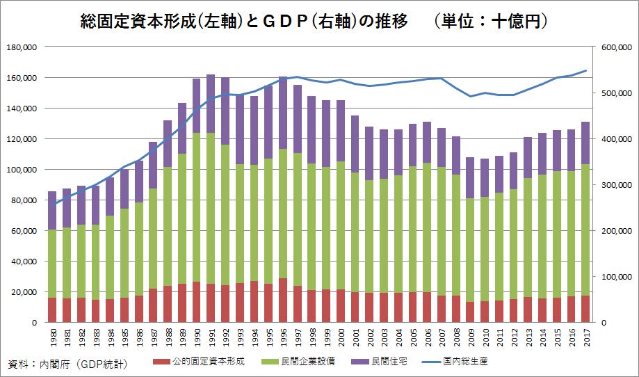 総固定資本形成とGDPの推移(1980~2017年度)