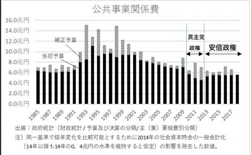 公共事業関係費の推移