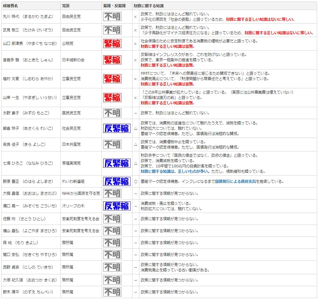 参院選2019 東京選挙区