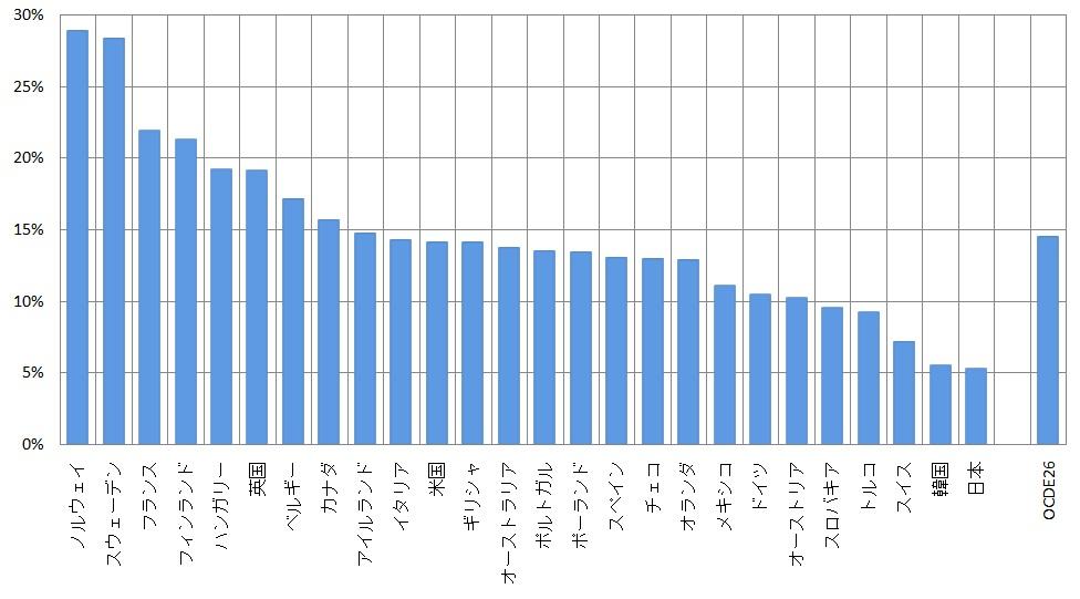 OECD諸国の公務員数対労働人口比率 05年(単位:%)