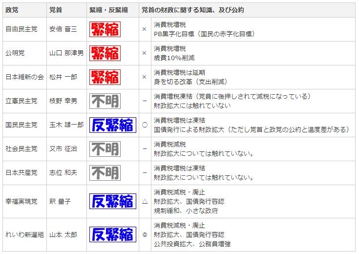 参院選2019 政党・党首