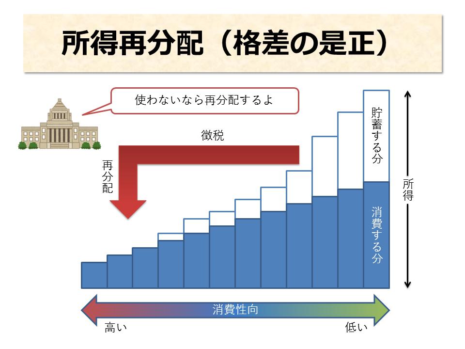 税金の役割:所得再分配(格差の是正)
