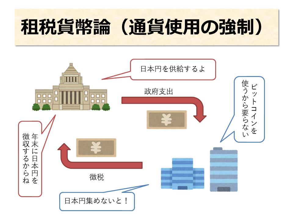 税金の役割:租税貨幣論(通貨使用の強制)