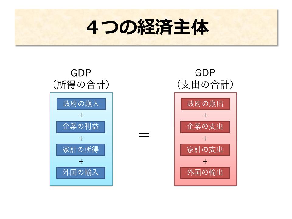 4つの経済主体