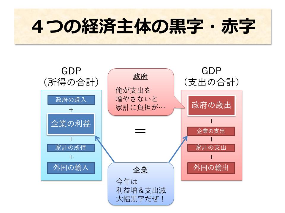 4つの経済主体の赤字・黒字