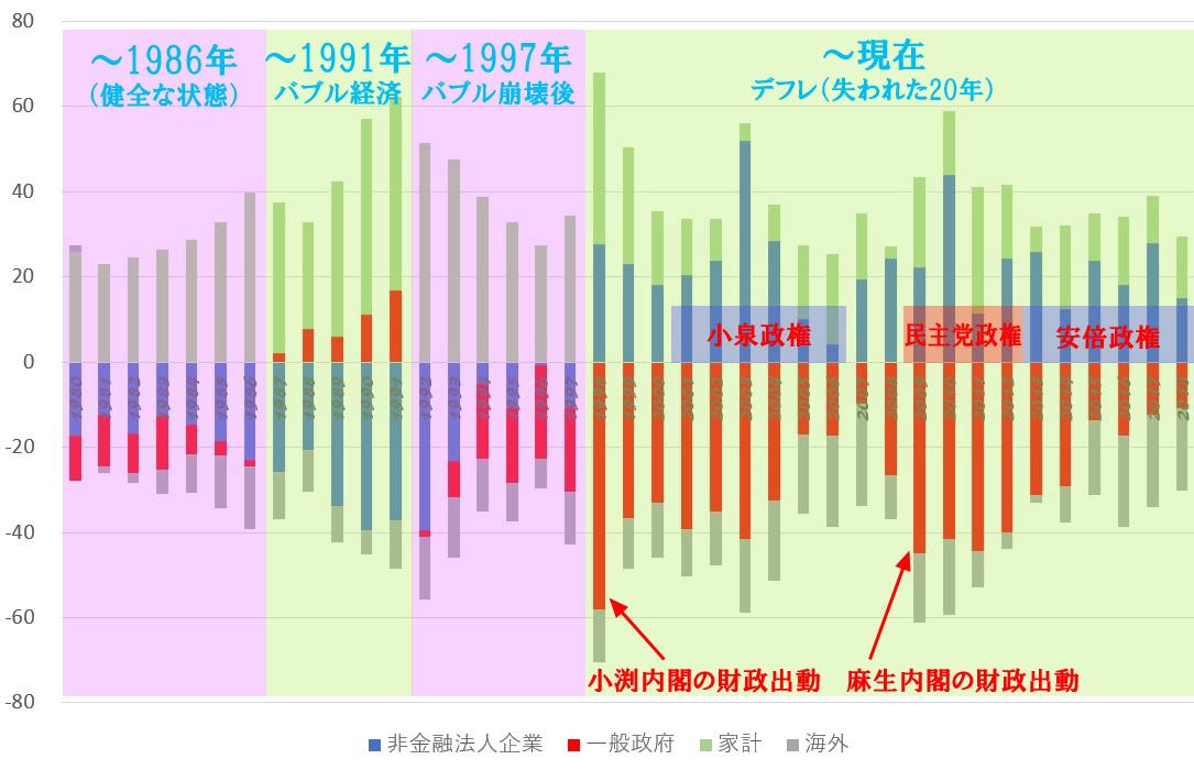 日本の一般企業、政府、家計、海外の資金過不足(兆円):追記