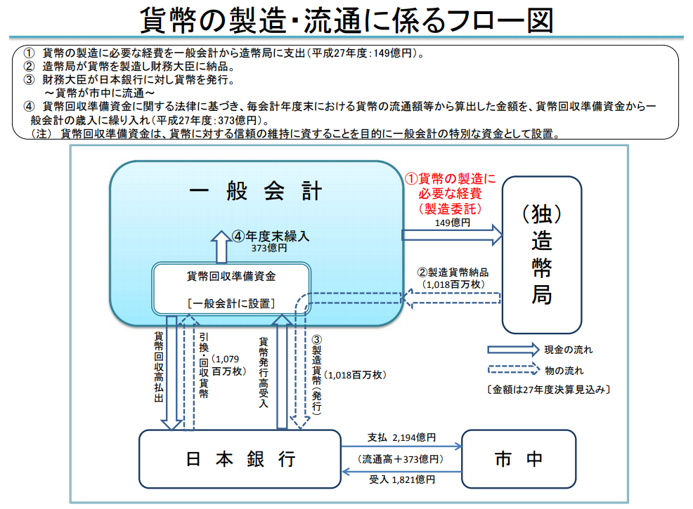 財務省:貨幣の製造に係る事業の概要:貨幣の製造・流通に係るフロー図