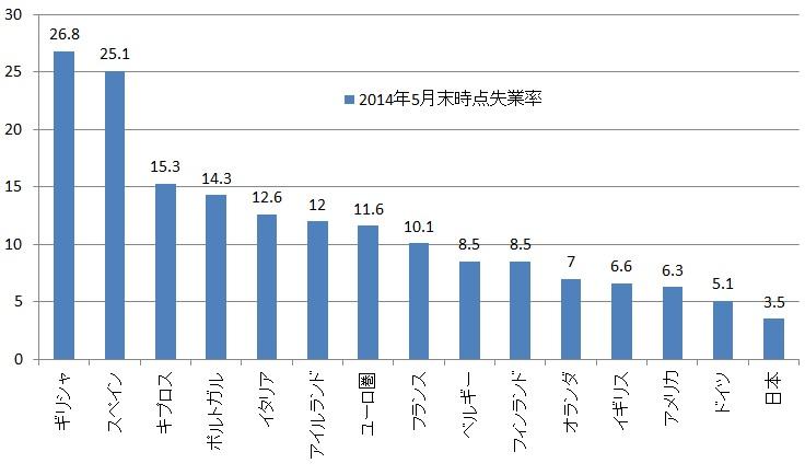 2014年5月時点 主要国の失業率(単位:%)