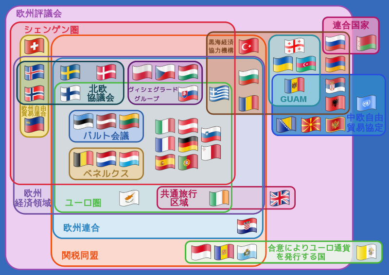 Wikipedia:シェンゲン協定:ヨーロッパの国と地域的機関の相互関係