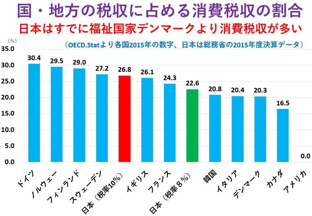 editor:日本の消費税収は福祉国家デンマークより多い、高所得層より低所得層から4.5倍も収奪する消費税増税は生活を破壊するだけ