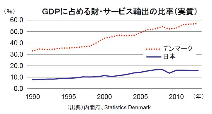 デンマークの経済社会について:GDPに占める財・サービス輸出の比率(実質)