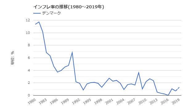 世界経済のネタ帳:デンマークのインフレ率の推移(1980~2019年)