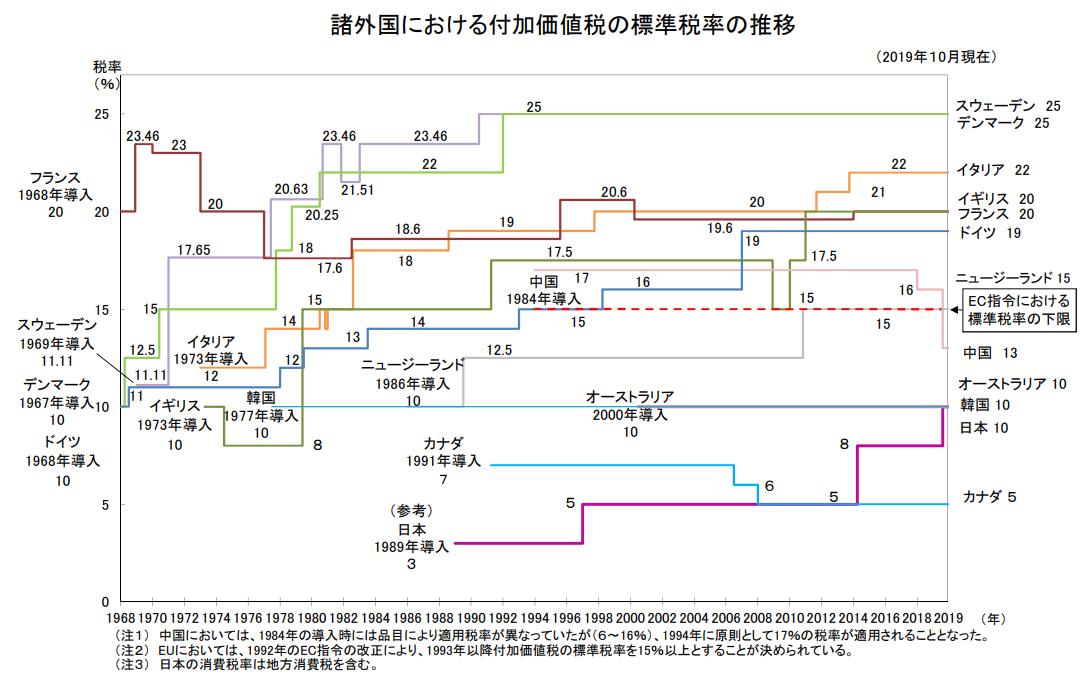 財務省:諸外国における付加価値税の標準税率の推移