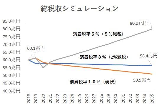 藤井聡 (facebook-20191222):総税収シミュレーション