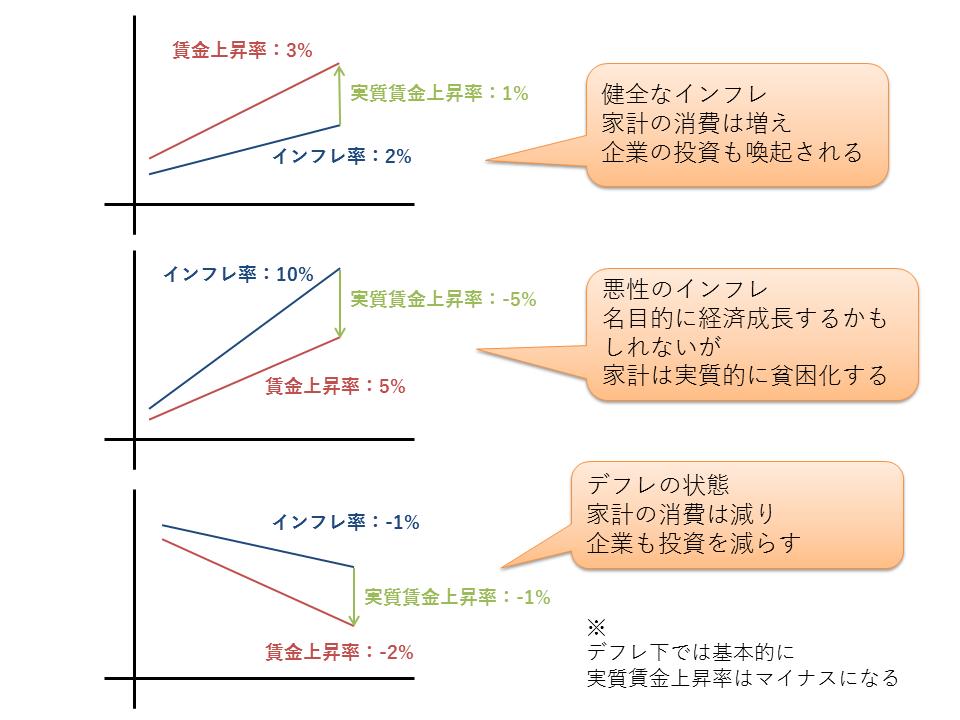 インフレ率と賃金上昇率
