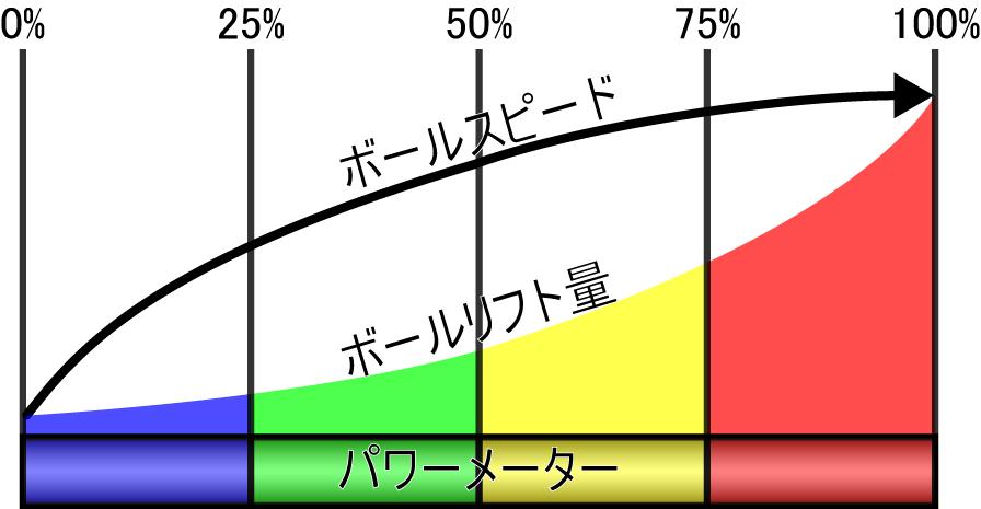 シュートゲージとボールの弾速・弾道に関する図