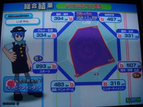 GPグラフ