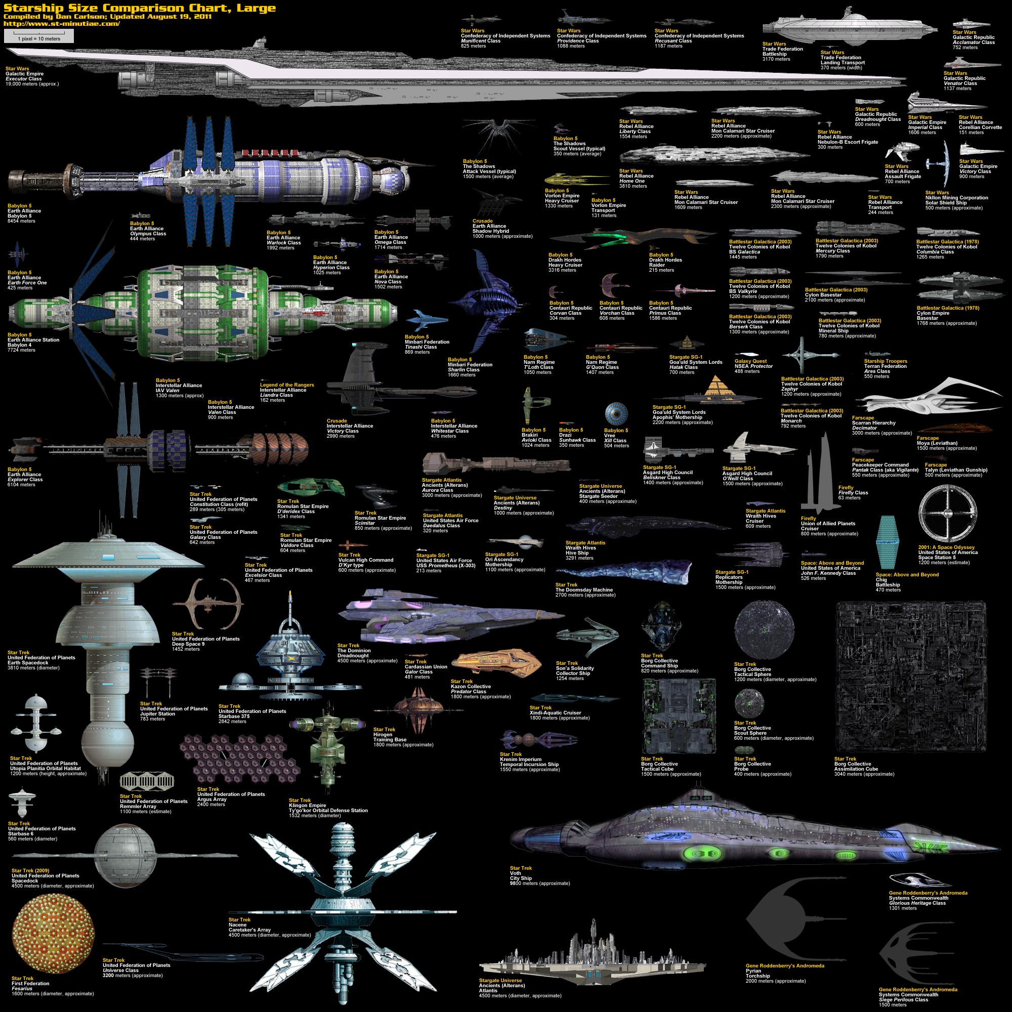 大型宇宙船のサイズを比較した画像