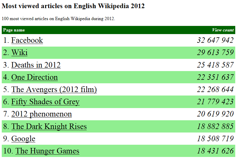top10wiki-eg.png