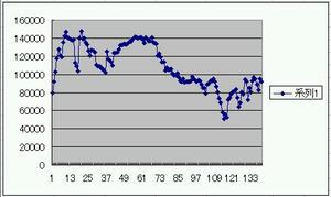 資産推移~4・27