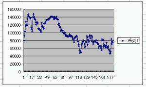 資産推移~5・31