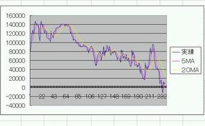 推移グラフ~2007.08