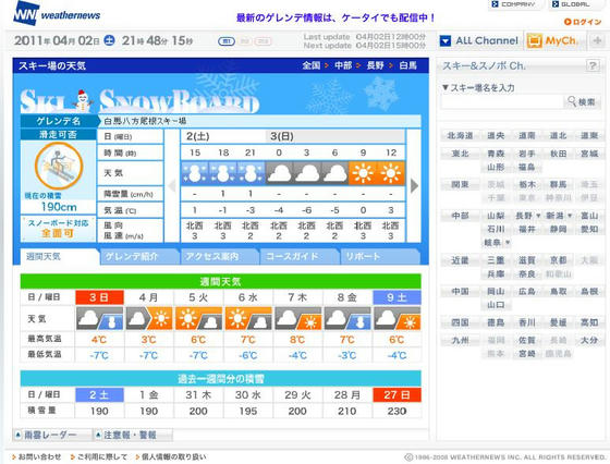 WN 積雪190cm 前夜降雪予報だったが降雪は無し、午前は曇りで足元が良く見えず、午後は晴れて気温急上昇だった
