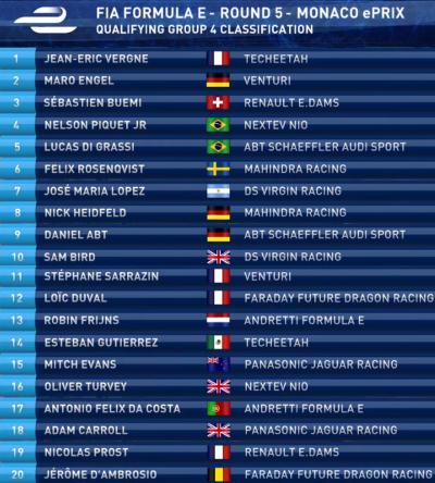 フォーミュラE 第5戦 モナコePrix 予選