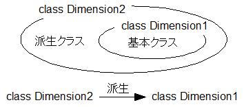 クラスの継承の概要図