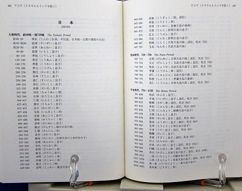世界歴代王朝・王名ハンドブック中身07