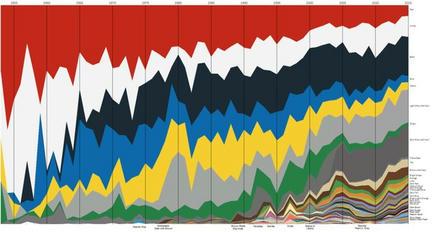 LEGOブロックのカラー別生産数の推移