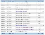 Yahooカード入会ポイント加算_20080606