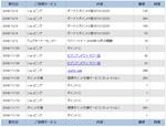Yahoo!ボーナスポイント_20081204