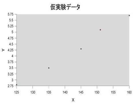 回帰分析_データ