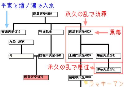 四条天皇関連系図