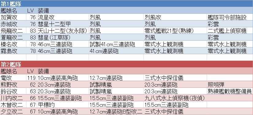 E-5艦隊&装備