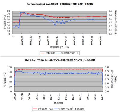 Aviutlエンコード中のCPU温度とクロックスピードの推移:Surface laptop2とThinkPad T520