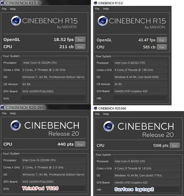 Cinebench (R15/R20)結果:Surface laptop2とThinkPad T520