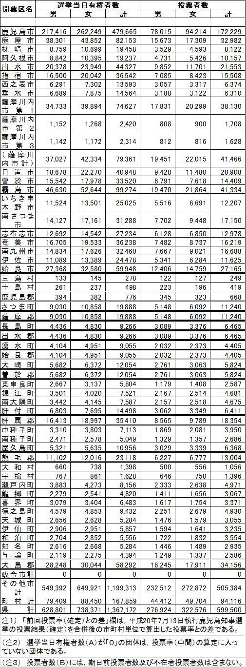 鹿児島県知事選2012年7月8日投票結果
