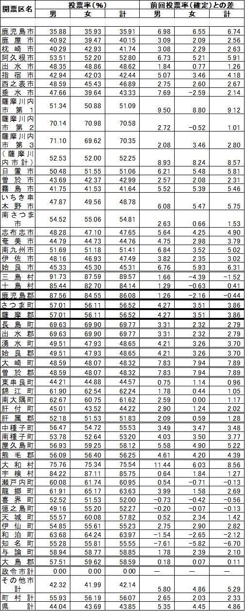 鹿児島県知事選2012年市町村別投票率